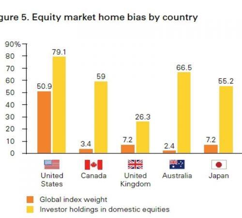 Investing in Australia 1